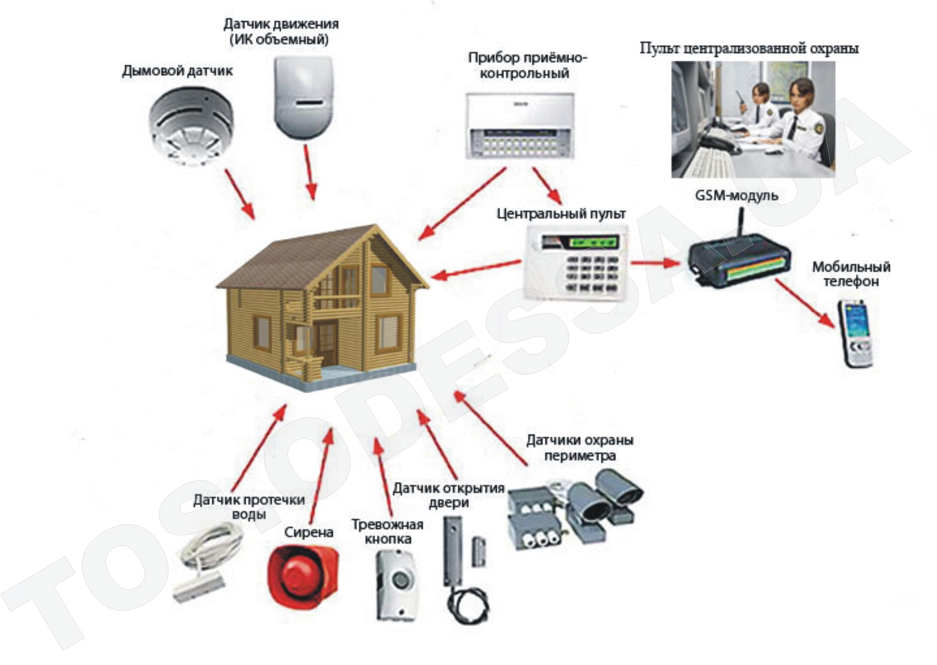 Система охраны дома своими руками